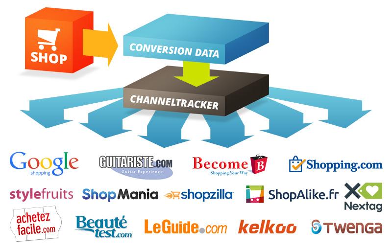 Présentation ChannelPilot tracking