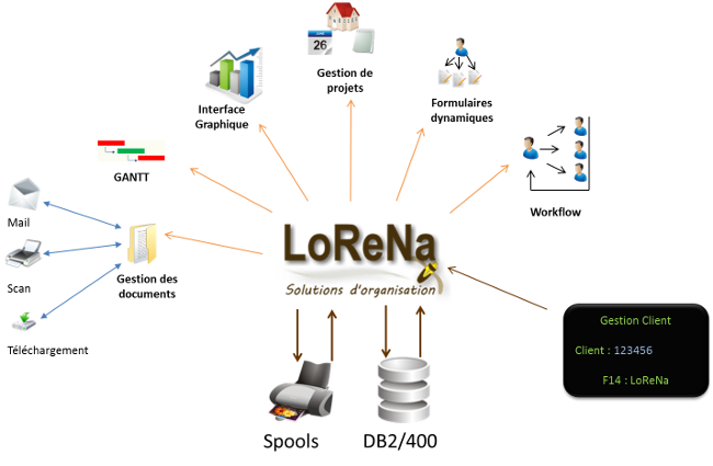 lorena-as400650