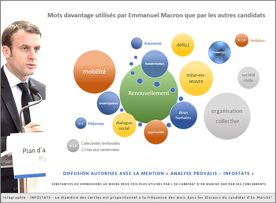 2017 - Discours politiques - MACRON -Infographie Recadrée - Graphique à bulles