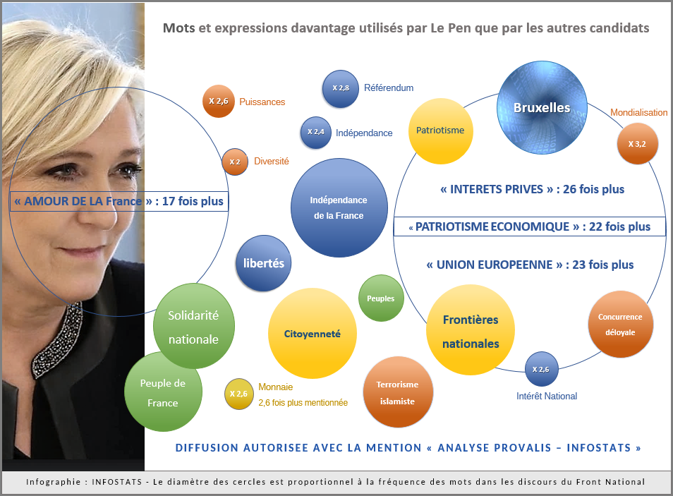 2017 - Discours politiques - Marine Le Pen Infographie FINALE - Graphique à bulles