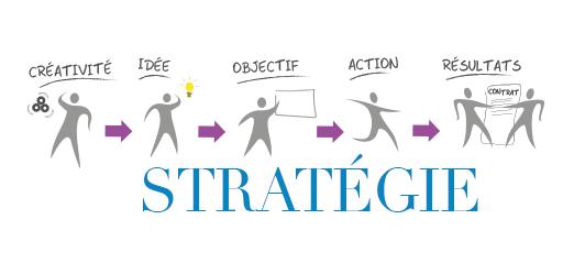Reconversion stratégie
