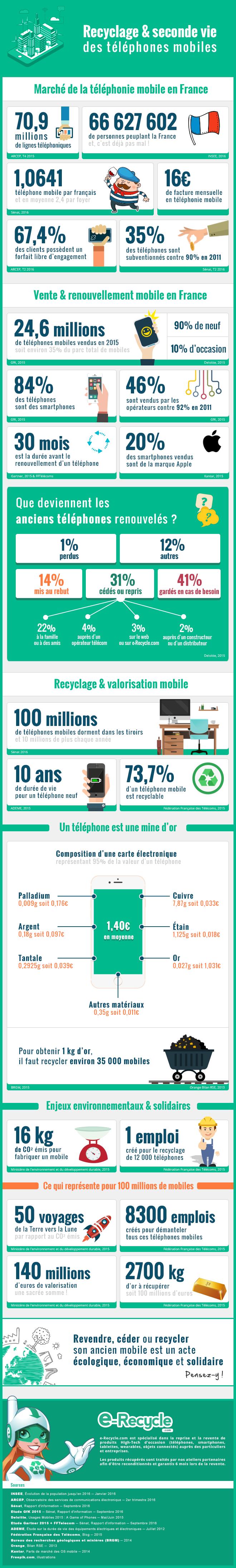 e-Recycle - Infographie - Recyclage et seconde vie des téléphones mobiles