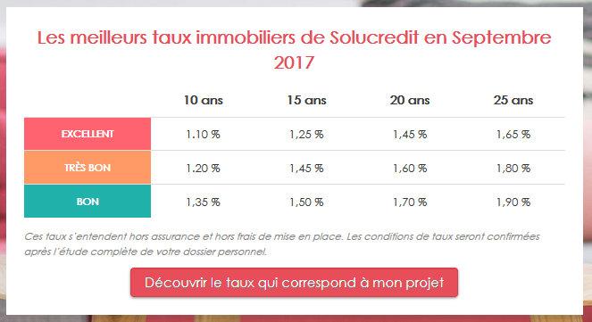 taux intérêt négociés par Solucredit