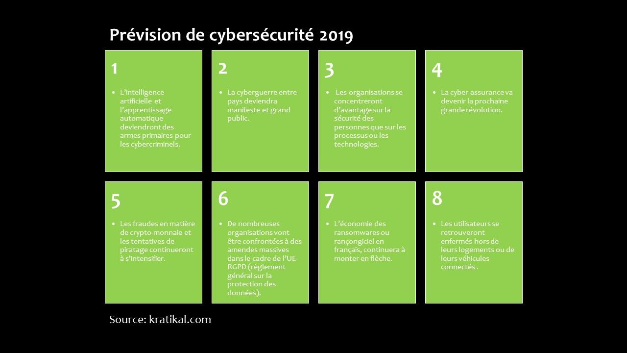 Prévision de cybersécurité (002)