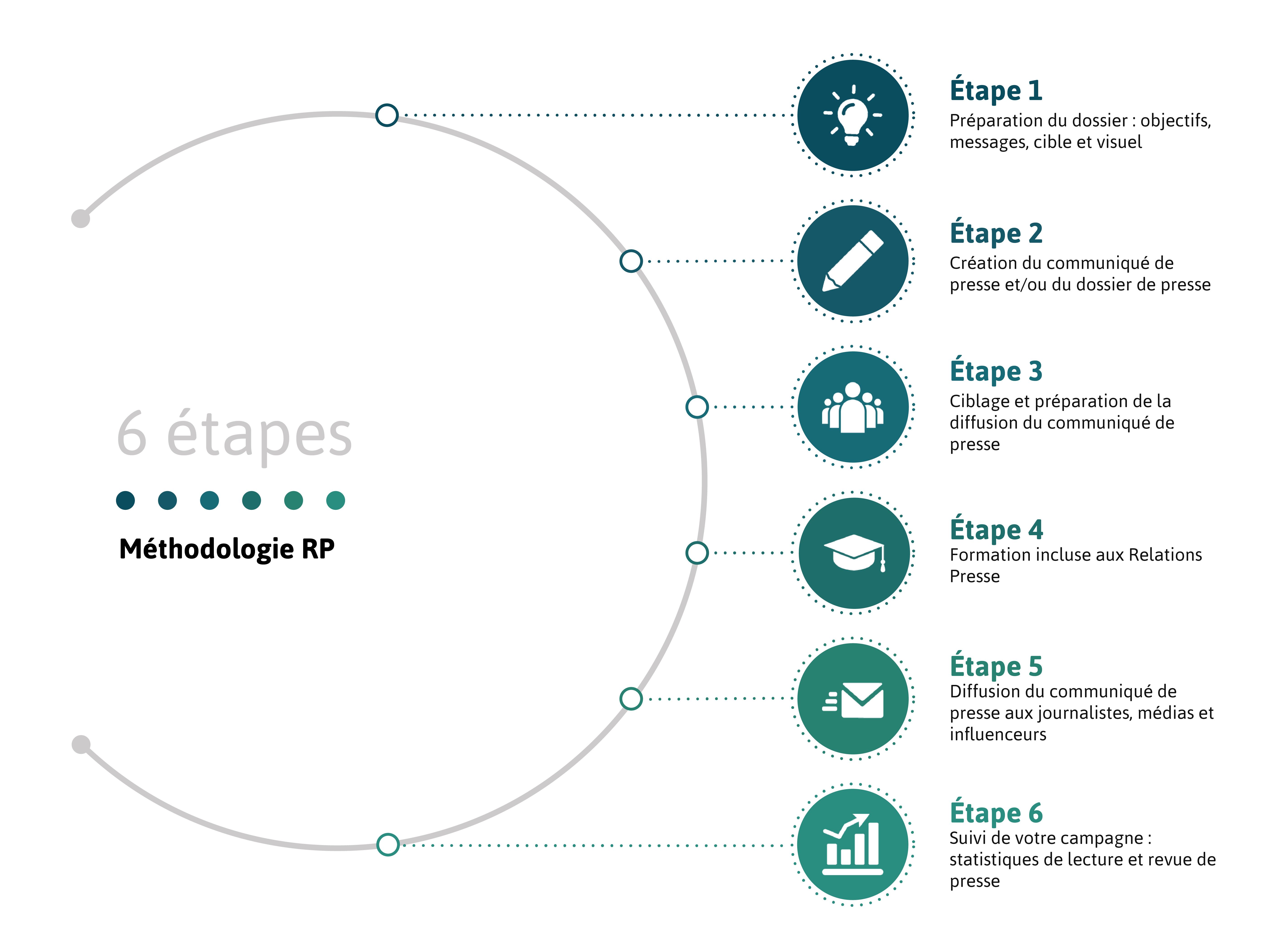 relations-publiques_methode_infographie