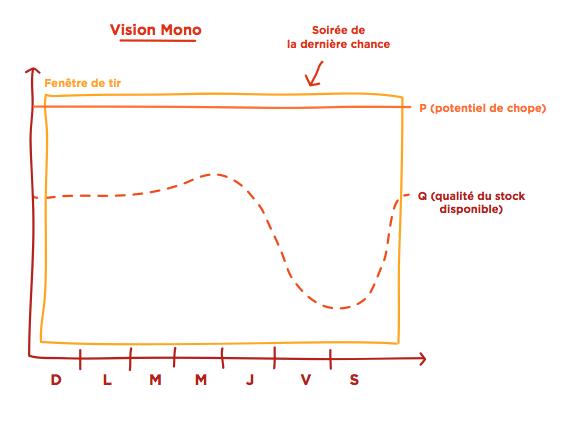 Graphique-vision-Mono