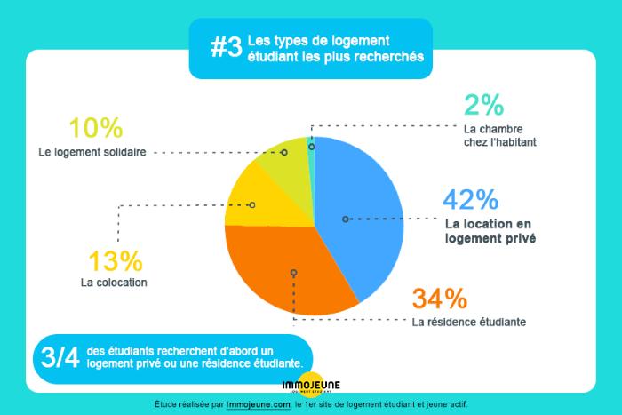 Img 2 - Infographie étudiant 2019 ImmoJeune.png