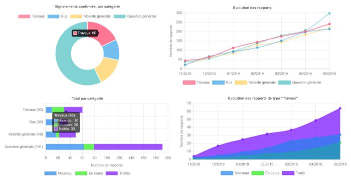 stats-coeurduweb