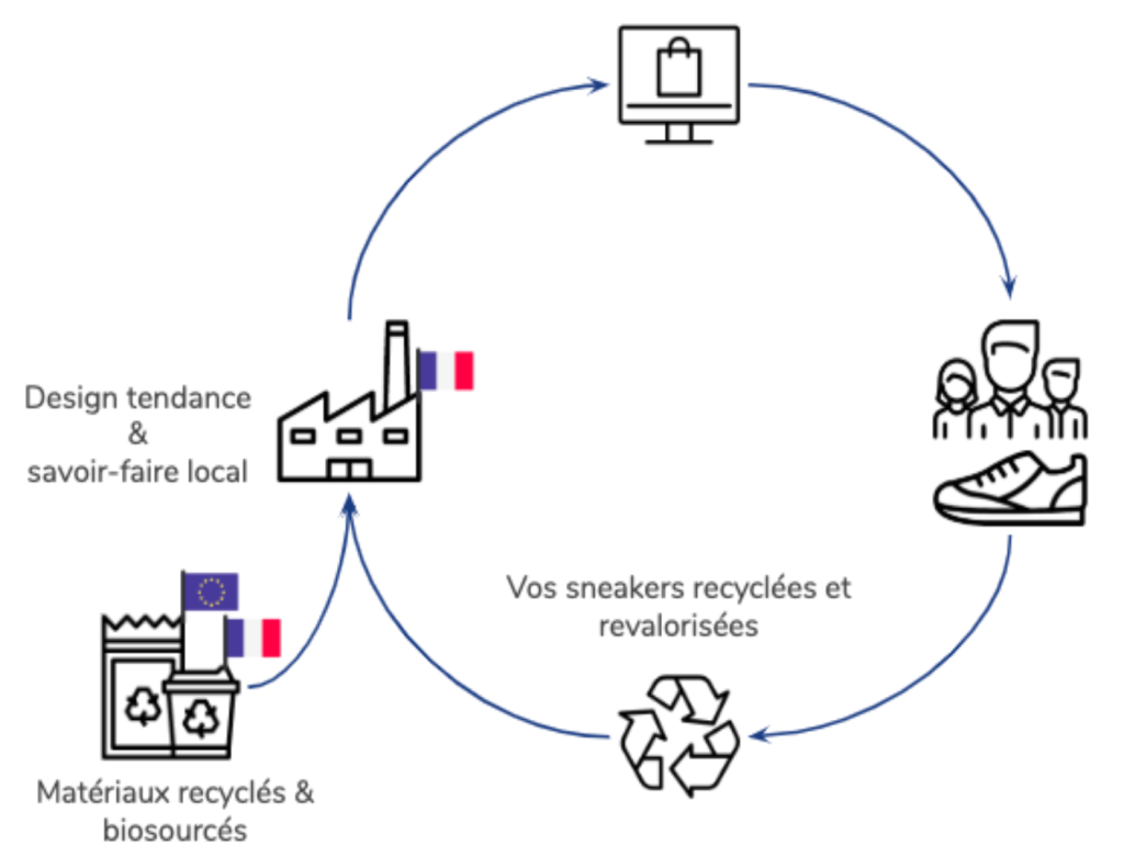 Baskets recyclables CARUUS schéma