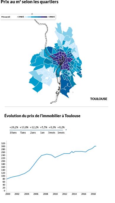 Toulouse repimpé