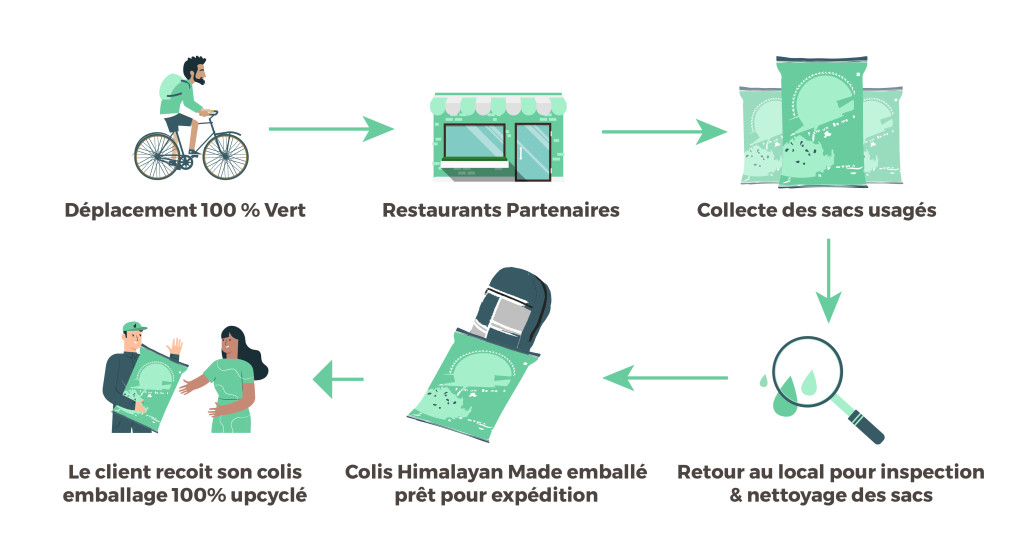 infographie-emballages-himalayan-made_Plan de travail 1_Plan de travail 1