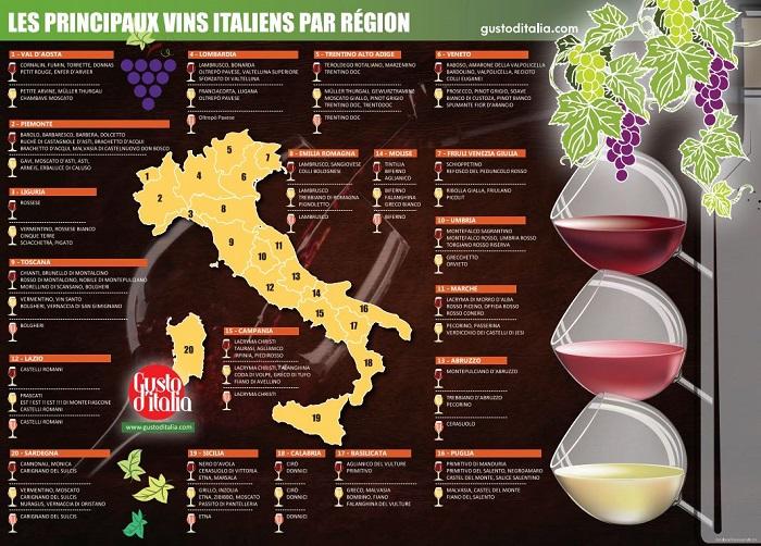 carte des vins italiens