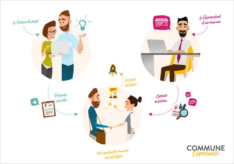 commune-opportunite-comment-ca-marche