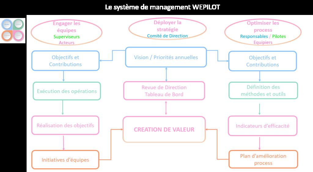l'entreprise wepilot (1)