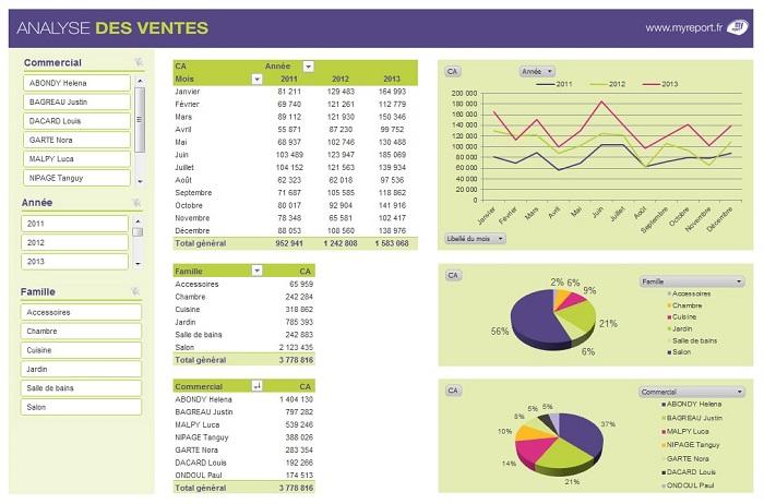 MyReport-Tableau-Analyse-ventes