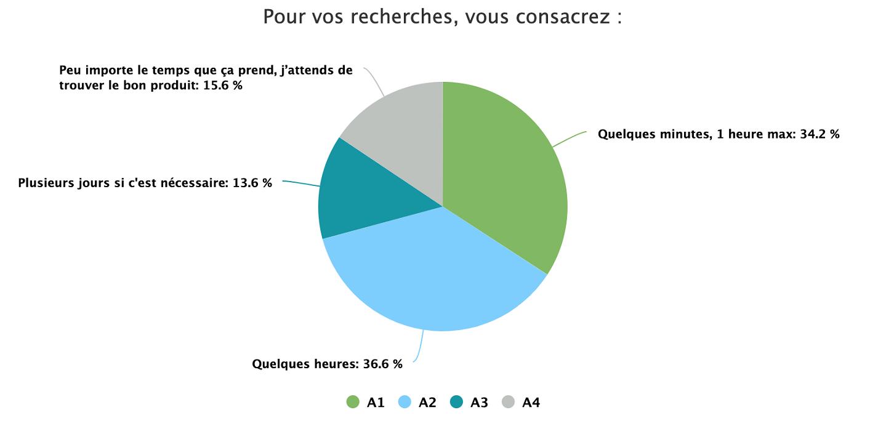88145097_Q6__Pour_vos_recherches__vous_consacrez__-pie-chart