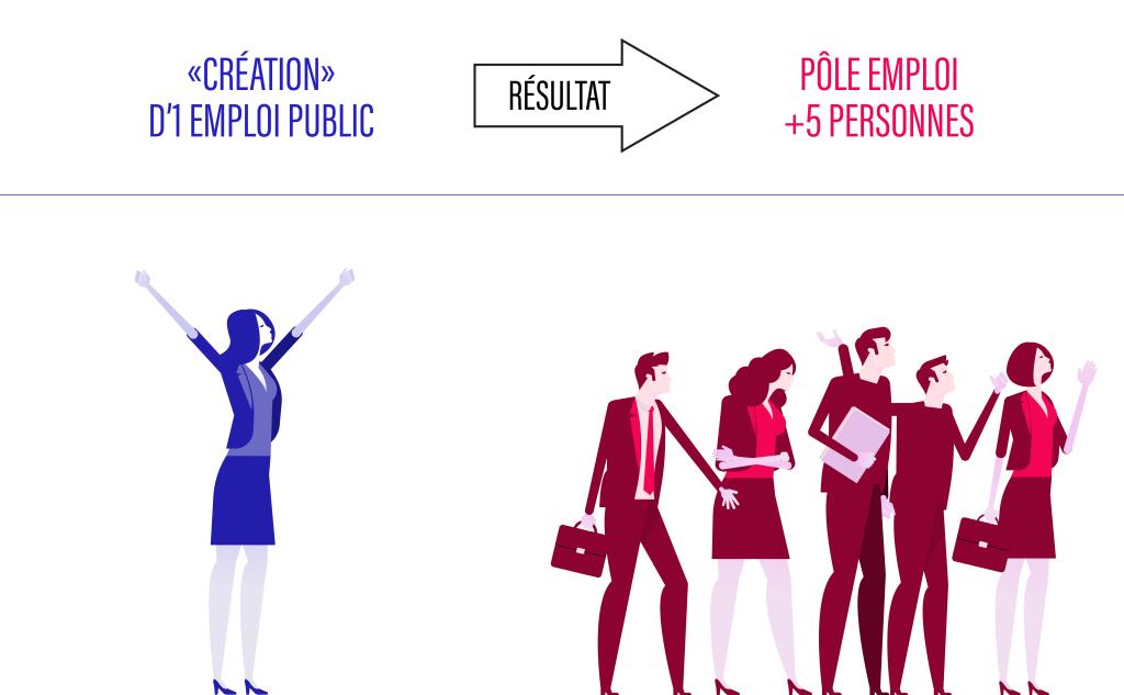 Croquis des gens expédiés à pôle emploi par la création d'un poste public non hospitalier (1)