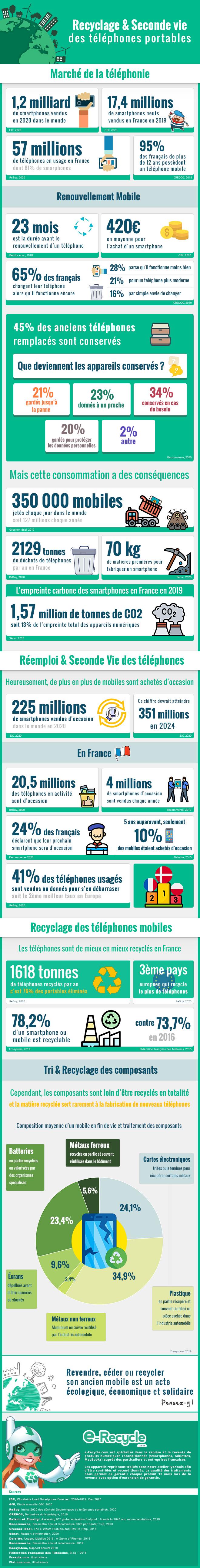Infographie - Recyclage et seconde vie des téléphones mobiles