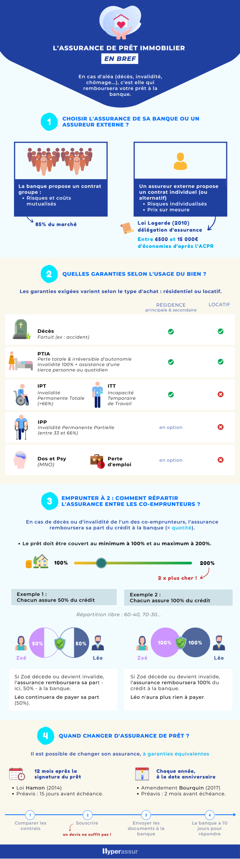 infographie-guide-assurance-de-pret-immobilier-2021-hyperassur-768x2741